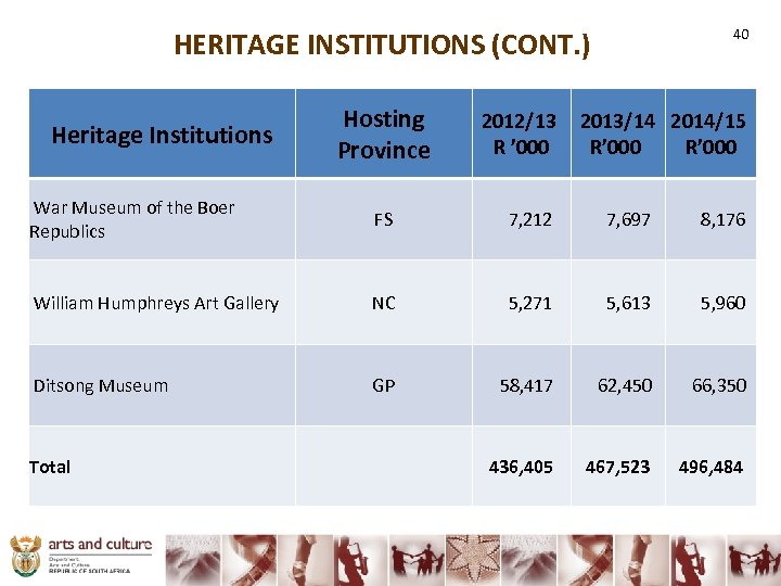 HERITAGE INSTITUTIONS (CONT. ) 40 Hosting Province 2012/13 2013/14 2014/15 R ' 000 R'