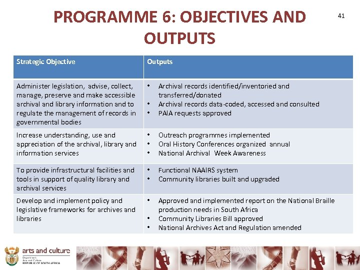 PROGRAMME 6: OBJECTIVES AND OUTPUTS Strategic Objective Outputs Administer legislation, advise, collect, manage, preserve