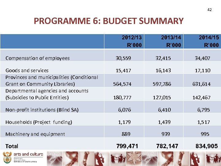 42 PROGRAMME 6: BUDGET SUMMARY 2012/13 R' 000 Compensation of employees 2013/14 R' 000