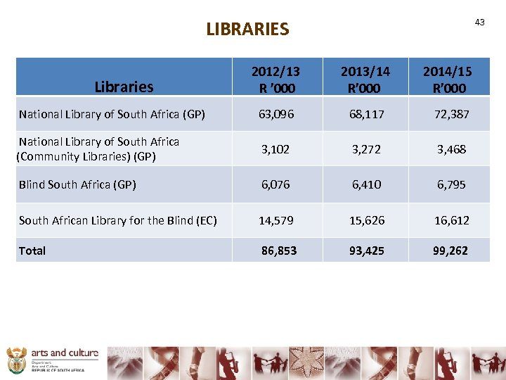 43 LIBRARIES Libraries 2012/13 R ' 000 2013/14 R' 000 2014/15 R' 000 National