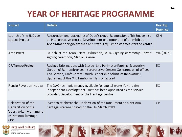 YEAR OF HERITAGE PROGRAMME Project Details Hosting Province Launch of the JL Dube Legacy