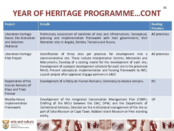 YEAR OF HERITAGE PROGRAMME…CONT 45 Project Details Hosting Province Liberation Heritage Route: Site Evaluation