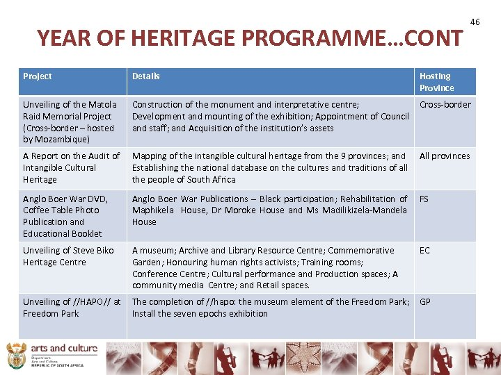 YEAR OF HERITAGE PROGRAMME…CONT 46 Project Details Hosting Province Unveiling of the Matola Raid