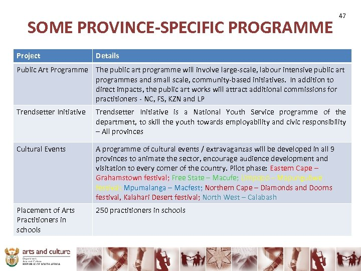 SOME PROVINCE-SPECIFIC PROGRAMME Project 47 Details Public Art Programme The public art programme will