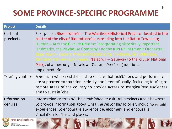 SOME PROVINCE-SPECIFIC PROGRAMME 48 Project Details Cultural precincts First phase: Bloemfontein – The Waaihoek