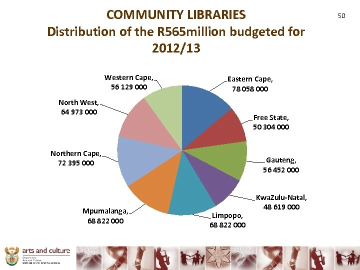 COMMUNITY LIBRARIES Distribution of the R 565 million budgeted for 2012/13 Western Cape, 56