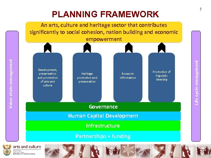 7 PLANNING FRAMEWORK Development, preservation and promotion of arts and culture Heritage promotion and