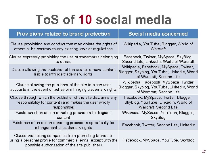 To. S of 10 social media Provisions related to brand protection Clause prohibiting any