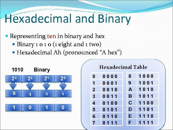 Hexadecimal and Binary Representing ten in binary and hex Binary 1 0 (1 eight