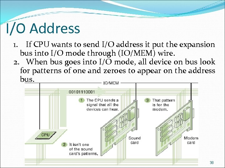 I/O Address 1. If CPU wants to send I/O address it put the expansion