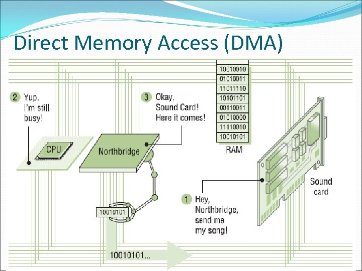 Direct Memory Access (DMA) 51
