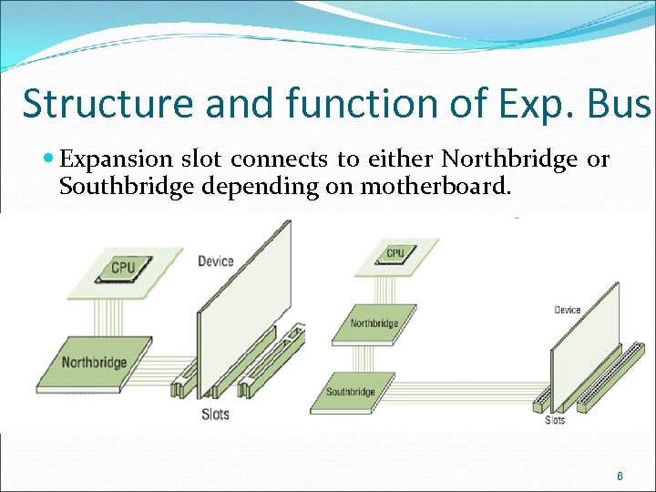 Structure and function of Exp. Bus Expansion slot connects to either Northbridge or Southbridge