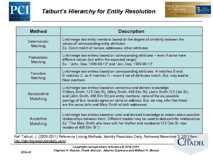 Talburt's Hierarchy for Entity Resolution Method Description Deterministic Matching Link/merge two entity mentions based