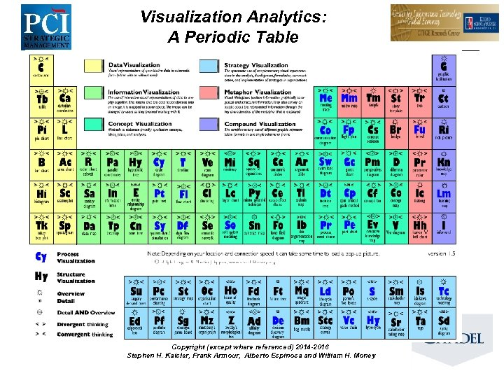 Visualization Analytics: A Periodic Table Copyright (except where referenced) 2014 -2016 Stephen H. Kaisler,