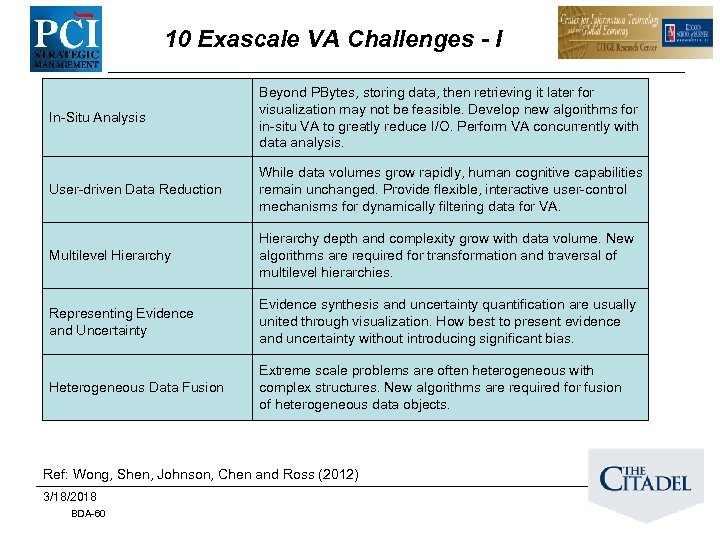 10 Exascale VA Challenges - I In-Situ Analysis Beyond PBytes, storing data, then retrieving