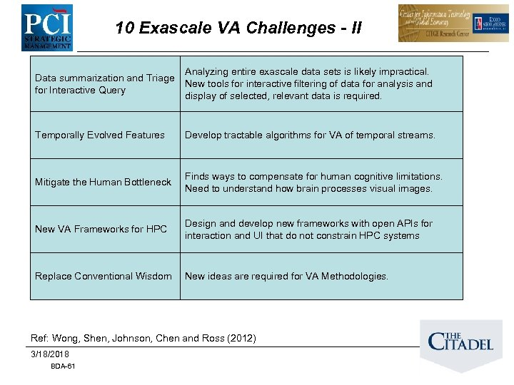 10 Exascale VA Challenges - II Data summarization and Triage for Interactive Query Analyzing