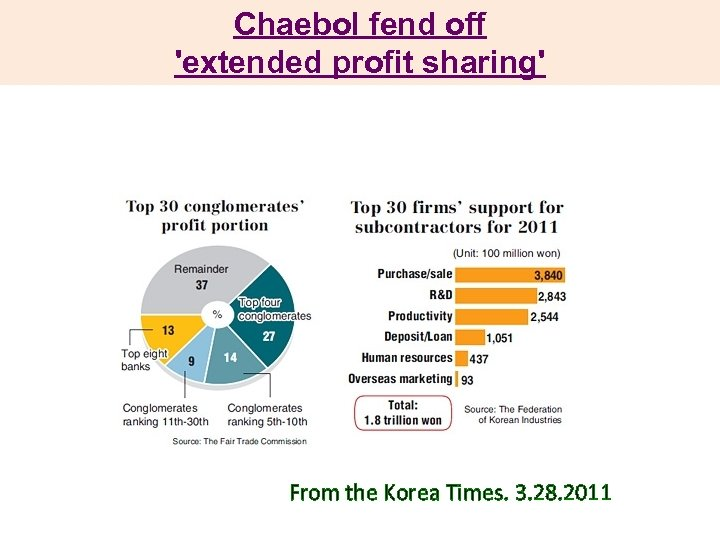 Chaebol fend off 'extended profit sharing' From the Korea Times. 3. 28. 2011