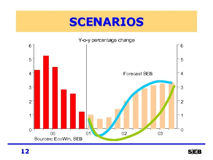SCENARIOS Y-o-y percentage change 6 6 5 5 4 Forecast SEB 4 3 3