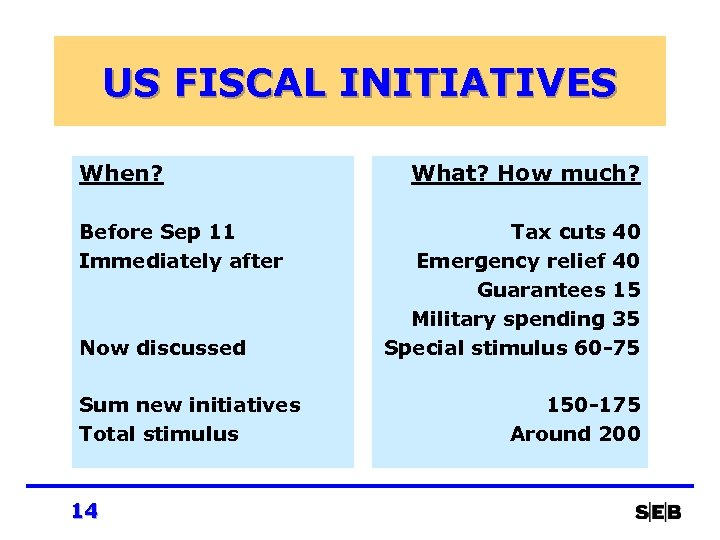 US FISCAL INITIATIVES When? Before Sep 11 Immediately after Now discussed Sum new initiatives
