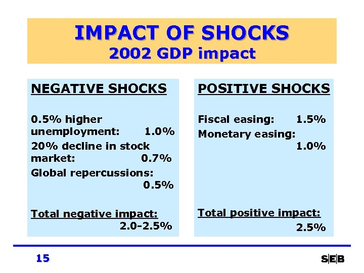 IMPACT OF SHOCKS 2002 GDP impact NEGATIVE SHOCKS POSITIVE SHOCKS 0. 5% higher unemployment: