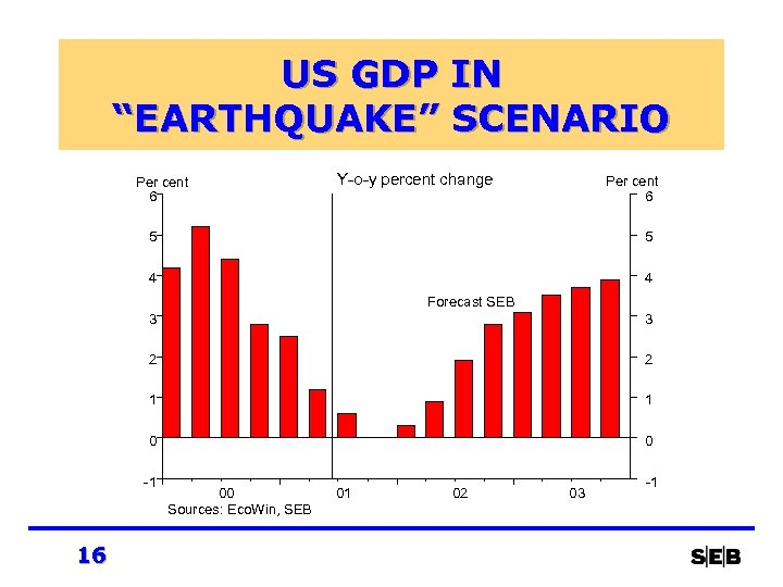 "US GDP IN ""EARTHQUAKE"" SCENARIO Per cent 6 Y-o-y percent change Per cent 6"