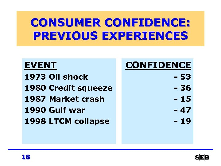 CONSUMER CONFIDENCE: PREVIOUS EXPERIENCES EVENT 1973 1980 1987 1990 1998 18 Oil shock Credit
