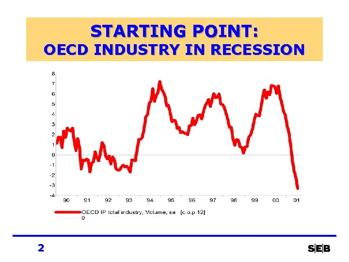 STARTING POINT: OECD INDUSTRY IN RECESSION 2