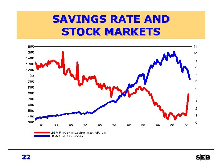 SAVINGS RATE AND STOCK MARKETS 22