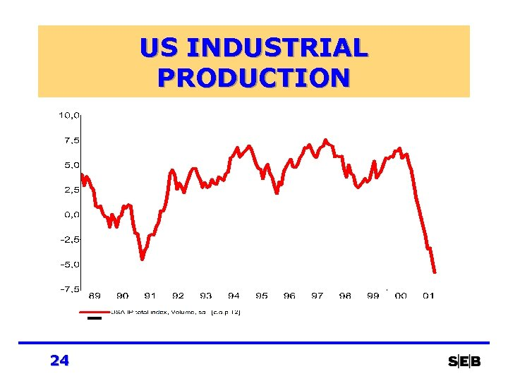 US INDUSTRIAL PRODUCTION 24