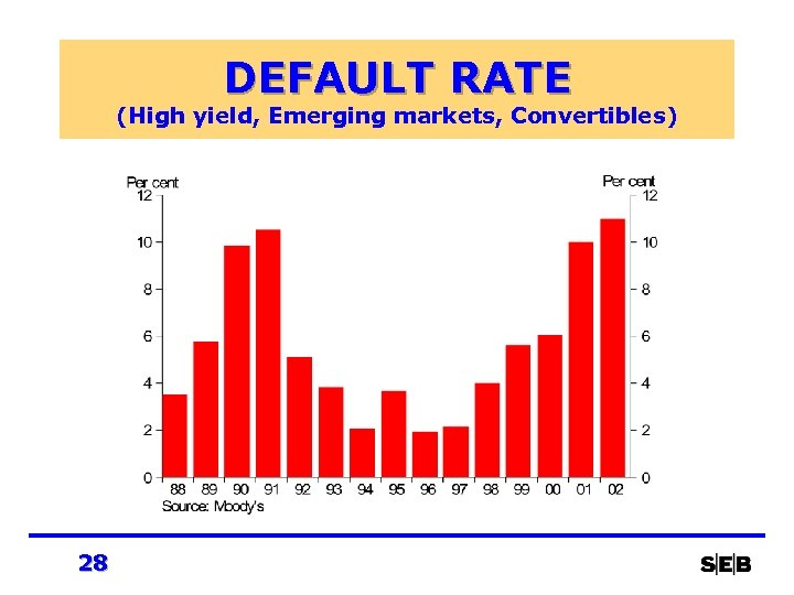 DEFAULT RATE (High yield, Emerging markets, Convertibles) 28