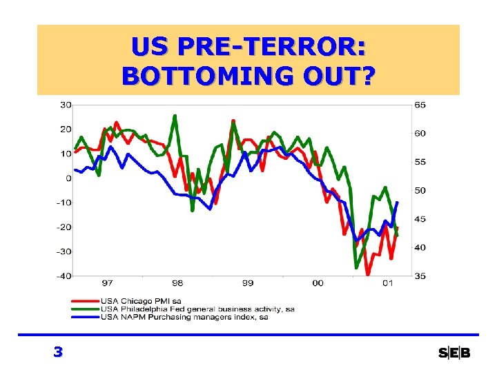 US PRE-TERROR: BOTTOMING OUT? 3