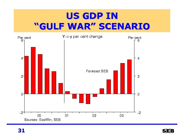"US GDP IN ""GULF WAR"" SCENARIO Per cent 6 Y-o-y per cent change Per"