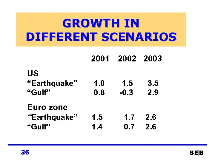 "GROWTH IN DIFFERENT SCENARIOS 2001 2002 2003 US ""Earthquake"" ""Gulf"" Euro zone ""Earthquake"" ""Gulf"""