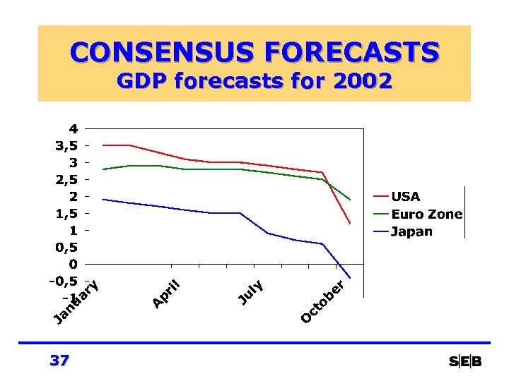 CONSENSUS FORECASTS GDP forecasts for 2002 37