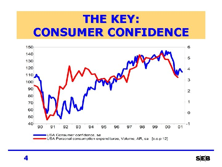 THE KEY: CONSUMER CONFIDENCE 4