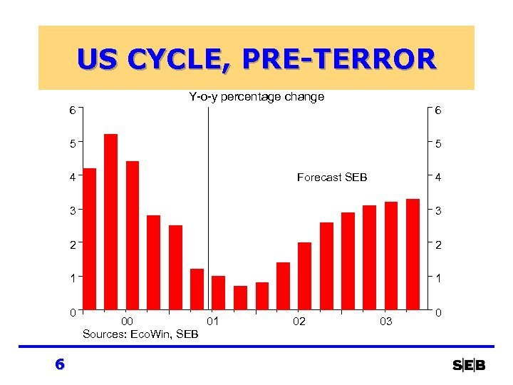 US CYCLE, PRE-TERROR Y-o-y percentage change 6 6 5 5 4 Forecast SEB 4