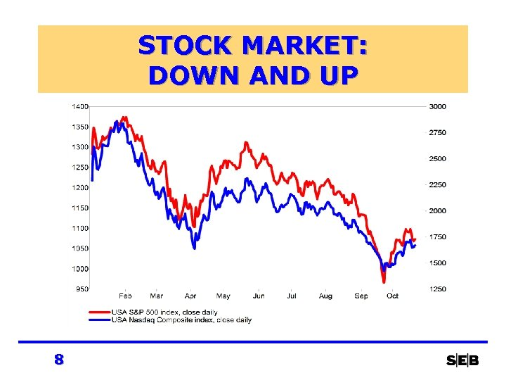 STOCK MARKET: DOWN AND UP 8