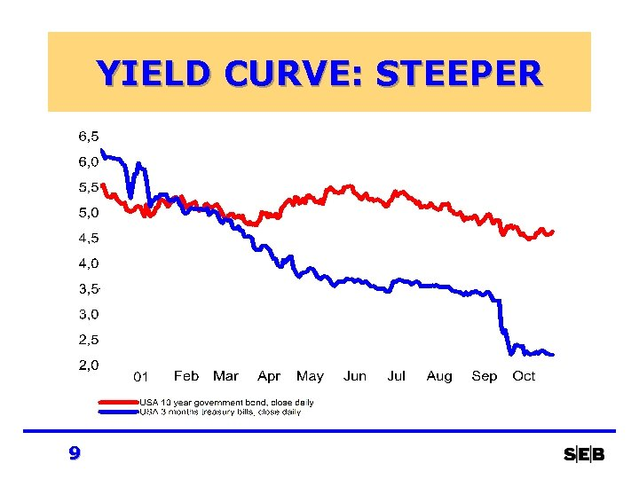 YIELD CURVE: STEEPER 9
