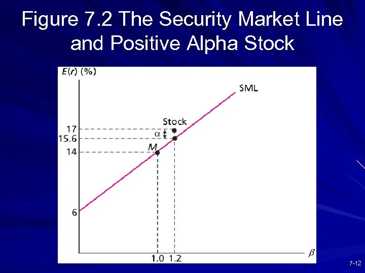 Figure 7. 2 The Security Market Line and Positive Alpha Stock 7 -12