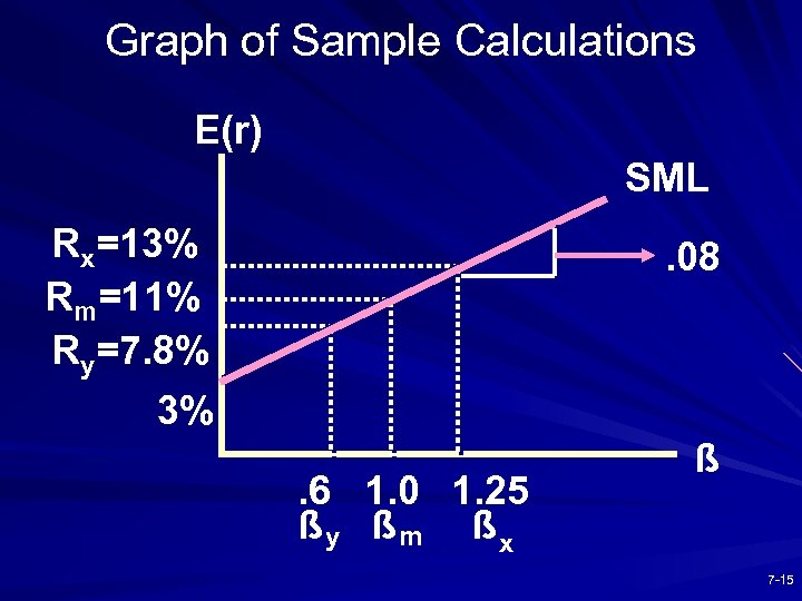 Graph of Sample Calculations E(r) SML Rx=13% Rm=11% Ry=7. 8% 3% . 08 .