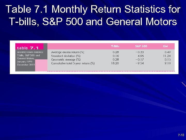 Table 7. 1 Monthly Return Statistics for T-bills, S&P 500 and General Motors 7