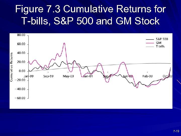 Figure 7. 3 Cumulative Returns for T-bills, S&P 500 and GM Stock 7 -19