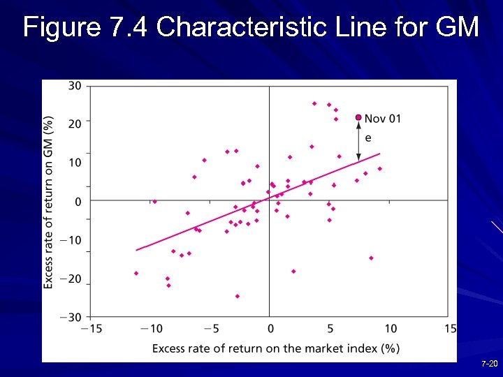 Figure 7. 4 Characteristic Line for GM 7 -20