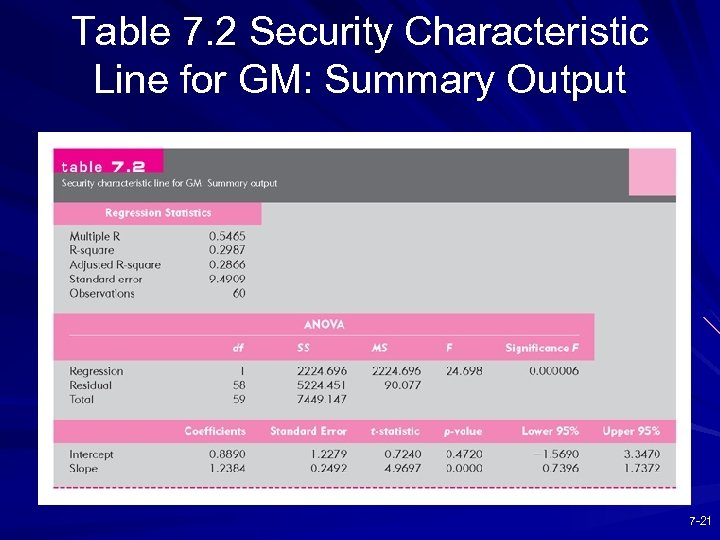Table 7. 2 Security Characteristic Line for GM: Summary Output 7 -21