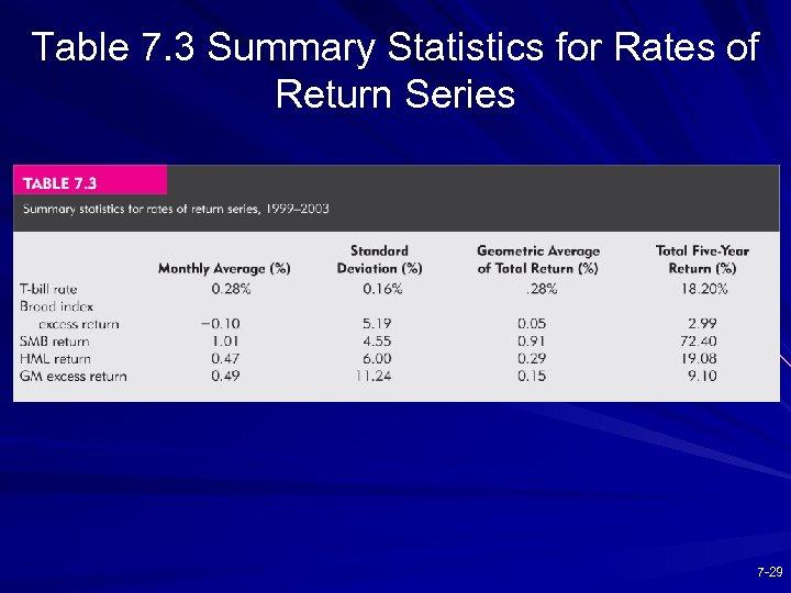 Table 7. 3 Summary Statistics for Rates of Return Series 7 -29