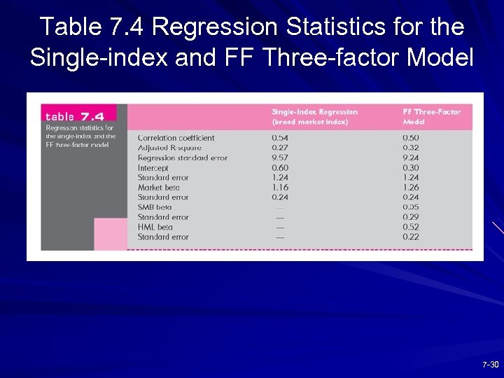 Table 7. 4 Regression Statistics for the Single-index and FF Three-factor Model 7 -30