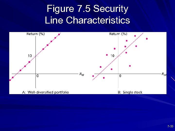 Figure 7. 5 Security Line Characteristics 7 -33