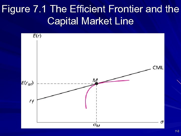 Figure 7. 1 The Efficient Frontier and the Capital Market Line 7 -8