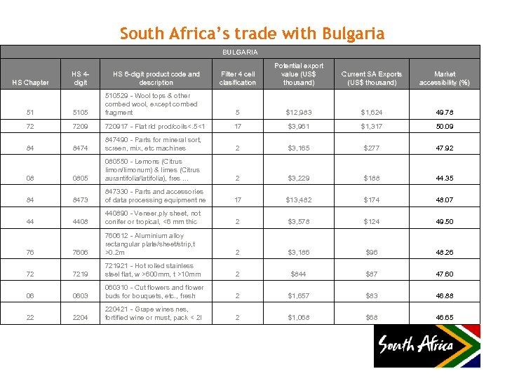 South Africa's trade with Bulgaria BULGARIA HS Chapter HS 4 digit HS 6 -digit