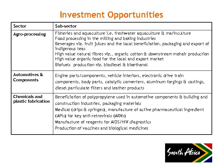 Investment Opportunities Sector Sub-sector Agro-processing Fisheries and aquaculture i. e. freshwater aquaculture & marinculture